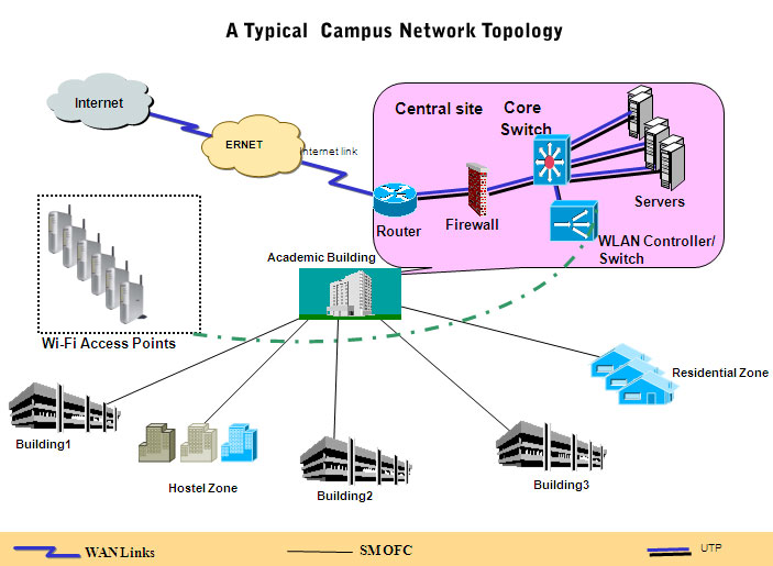 wireless campus network diagram what's network? | networking